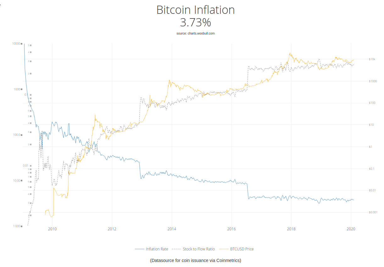 bitcoin inflation