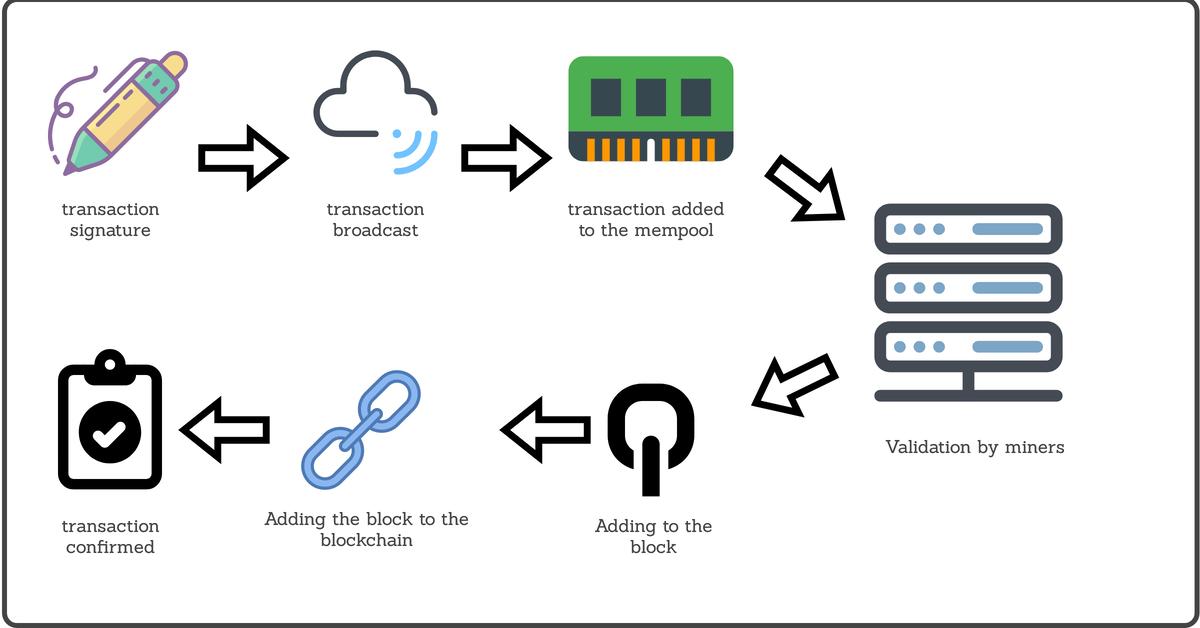 Confirmation des transactions de bitcoin
